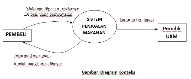 Sistem perbankan elektronik data flow diagram ccuart Choice Image