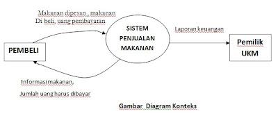 Data flow diagram one heart sedangkan informasi yang diberikan kasir kepada pemilik adalah laporan keuangan dfd diagram konteksnya seperti ini ccuart Images