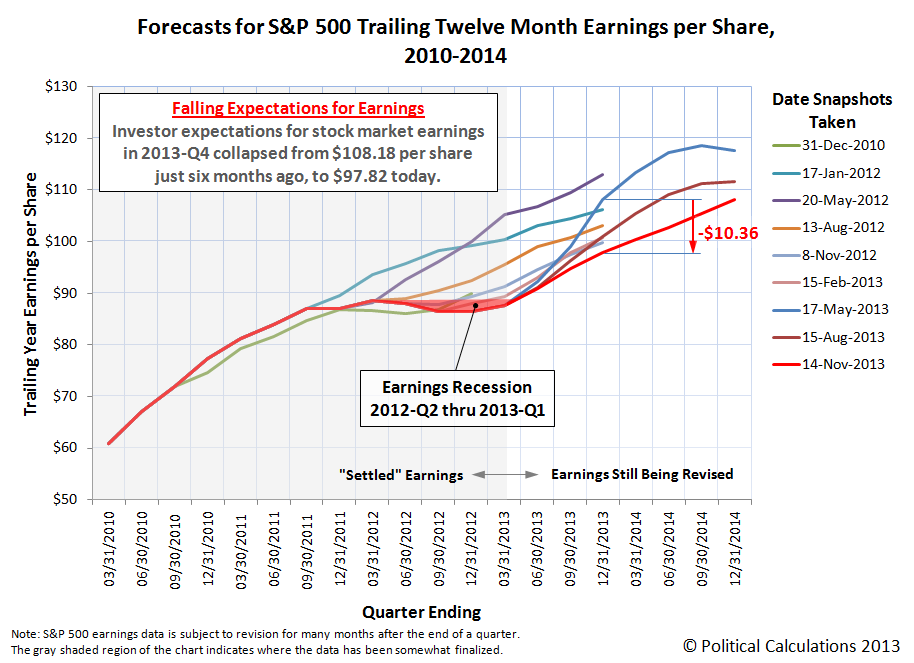 Forecasts for S&P 500 Trailing Twelve Month Earnings per Share, 2010-2014, as of 14 November 2013