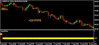 Forex indicator review