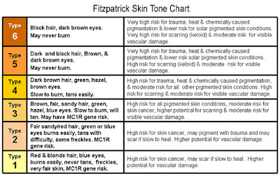 escala del color de piel Fritzpatrick scale