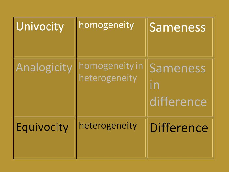 Lucta Iacobi Univocal Equivocal And Analogical Terms Concepts