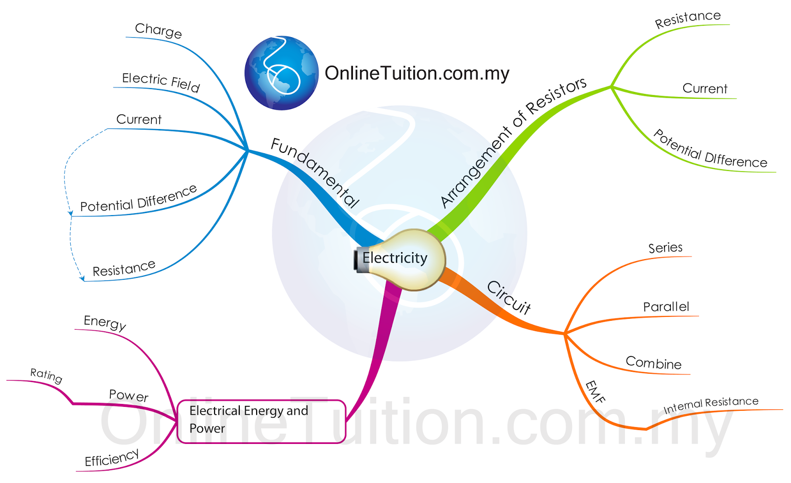 Mind Map - Electricity | SPM Physics Form 4/Form 5 Revision Notes