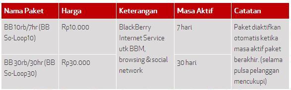 Cara Daftar Paket BB SimPATI Loop *999*232# (Update 2014)