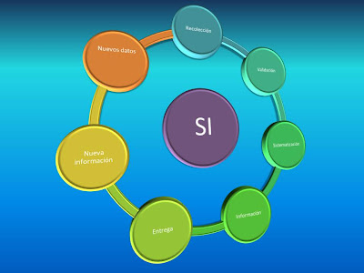La importancia de los Sistemas de información como desarrollo social