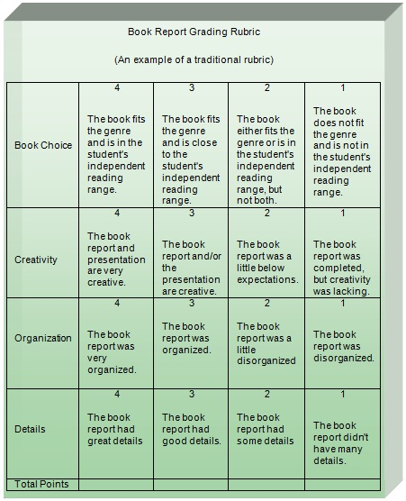 creative writing rubrics for middle school