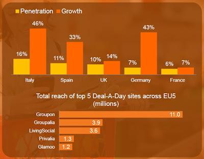 Pourcentage de visiteur mobile sur les sites d'achats groupés