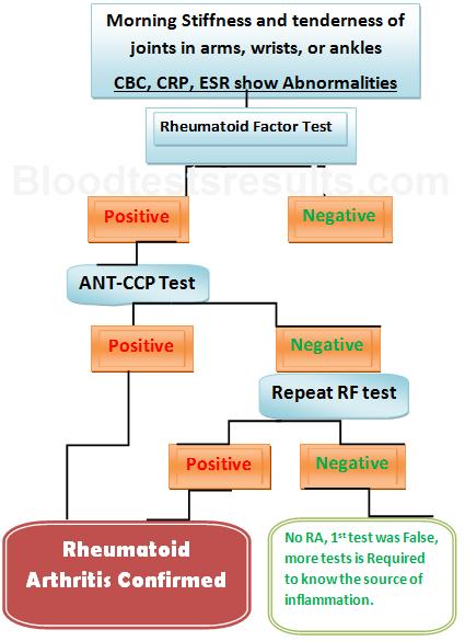 Rheumatoid Arthritis Diagnostic blood tests