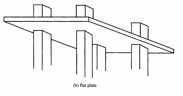 reinforcement concrete flat slab engineering essay Furthermore, the great majority of reinforced concrete designs that have been reviewed for slabs on ground do not have enough reinforcing to actually increase the slab's load-carrying capacity above that of an unreinforced slab.
