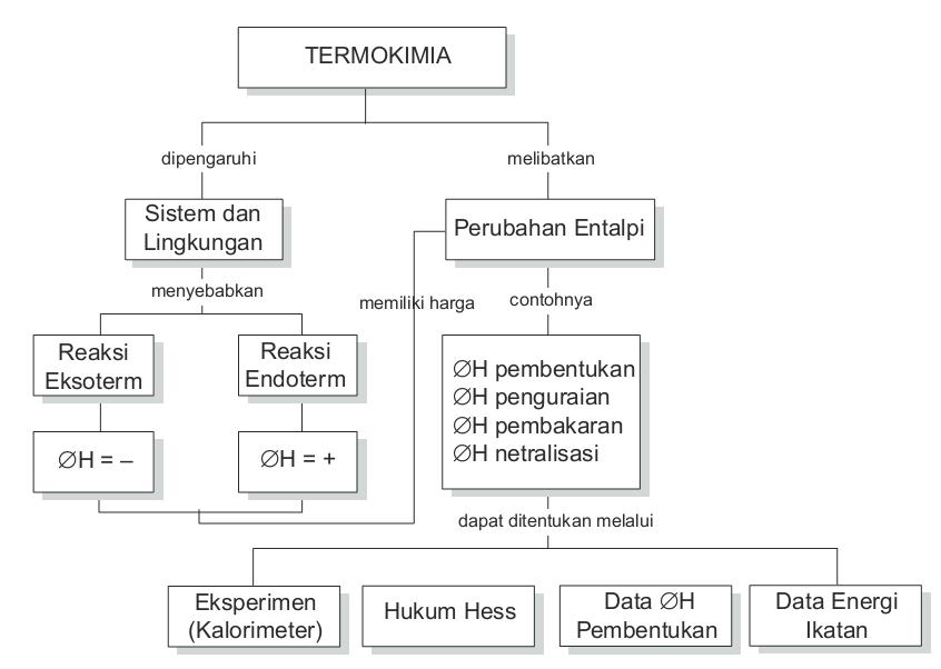 Materi kimia kelas xi sma termokimia entalpi rosdianahm rosdianahm ccuart Gallery