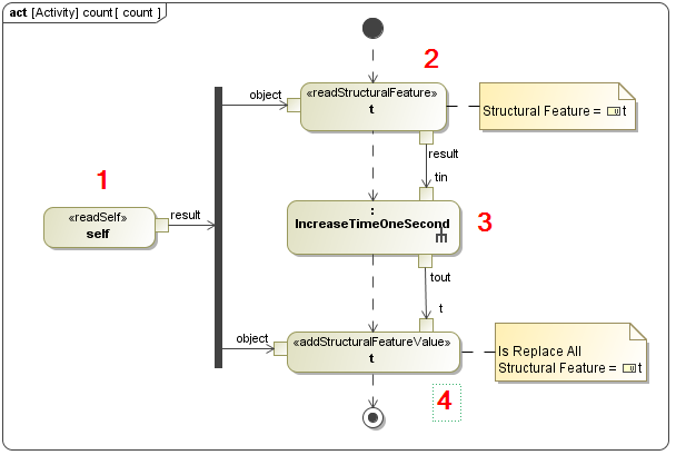 sysml users in thailand  simple clock modeling with sysmlfigure    sysml activity diagram of count activity