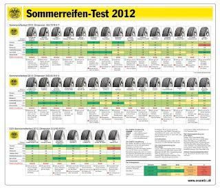 Reifentest ÖAMTC 2012 des österreichischen Kraftfahrerverbandes