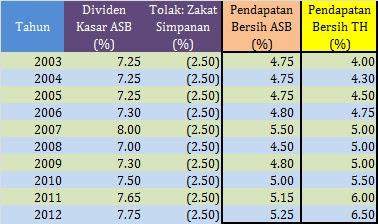 dividen asb, dividen tabung haji