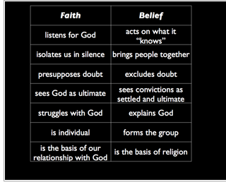 the distinction between faith and reason in christian ethics Faith, spirituality, and religion: a model for understanding the  the terms faith, spirituality, and religion are often used  distinction between it and faith.