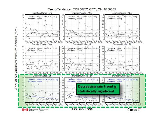 climate change Toronto