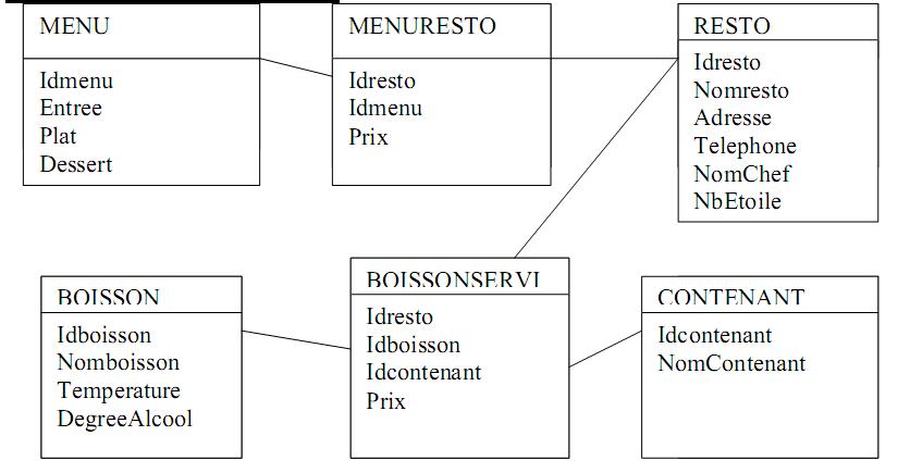 Examen corrig sgbd base de donn es sql evaluation sgbdr - Exemple base de donnees open office ...