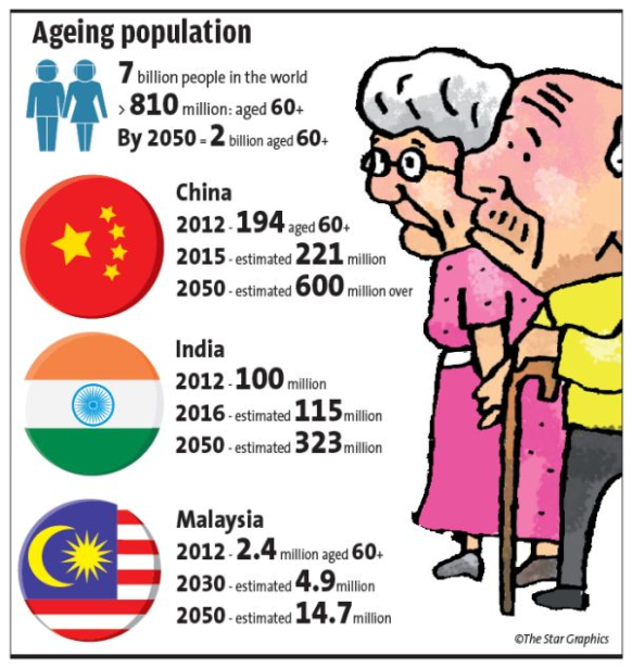 population aging problem in china Conversely, the working-age population — those aged between 15-59 — will be 80 million fewer in 2030 than in 2015, according to a statement wednesday from china's national development and.