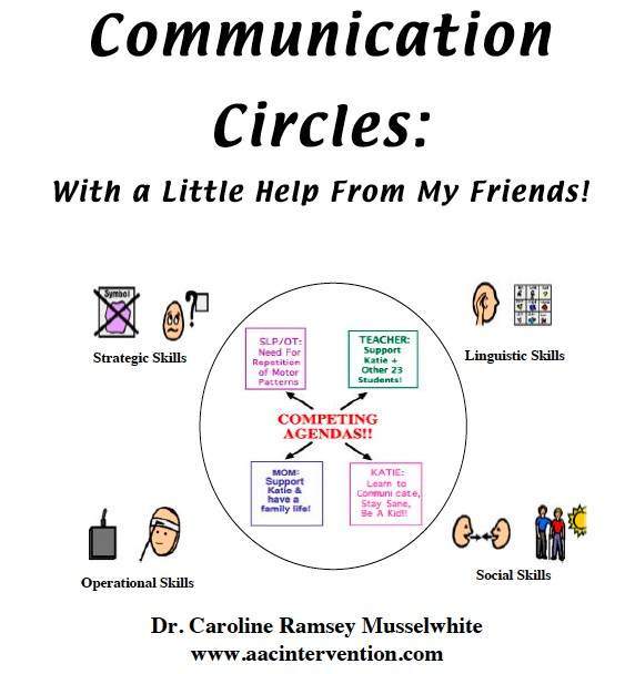 1 2 explain how speech language and communication skills support each of the following areas in chil Learn the 4 speech-language skill areas understand language so you can help your stroke survivor imagine waking up one day with the worst headache you've ever you'll get free treatment exercises and and explanation of the levels of ability within each of these communication skills.