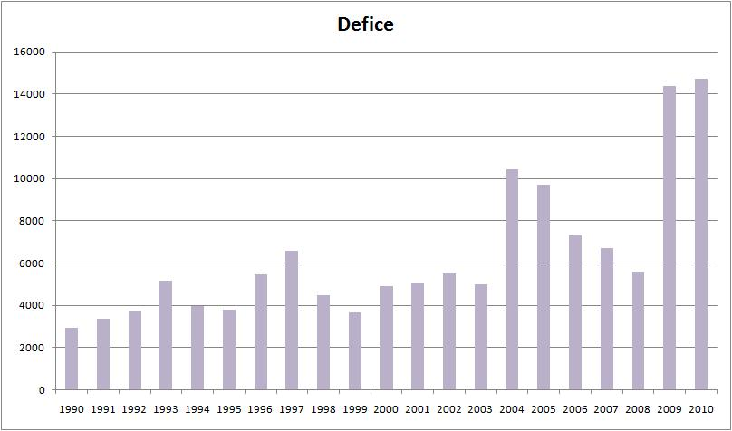 O regresso do Zé Socas... DeficeAnual_1990-2010