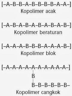 Pengertian Kopolimer
