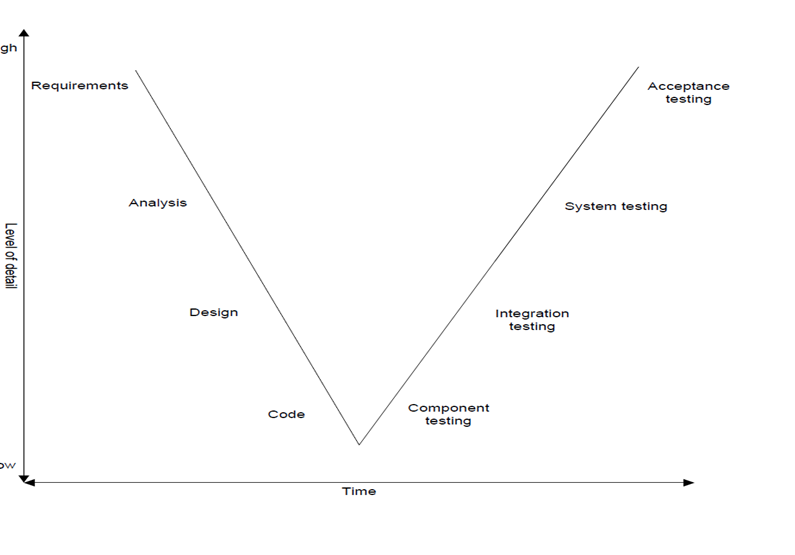 Role of software tester in software development life cycle sdlc the v model demonstrates the relationships between each phase of the development life cycle and its associated phase of testingwiki ccuart Choice Image