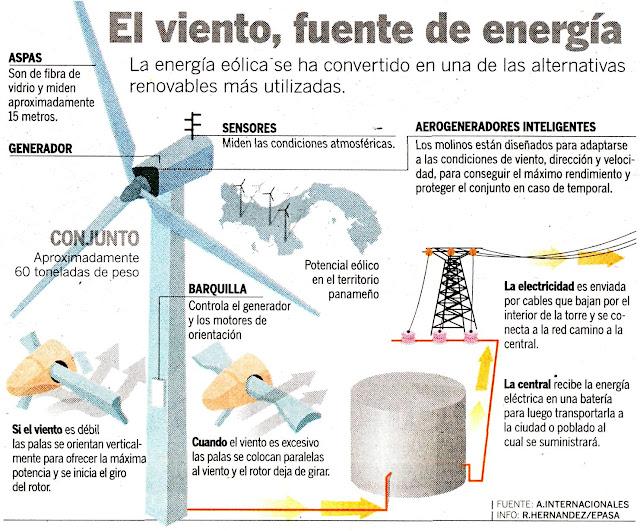 La Energía Eólica: La gran utilidad de la energía eólica.