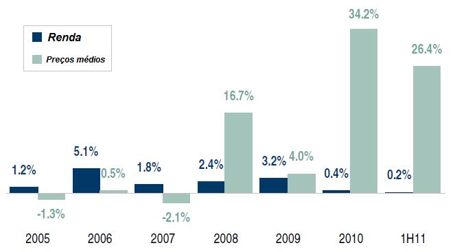 Evolução da Renda x Evolução de preços de imóveis