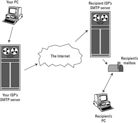 Unit 9 ICT Assignment 3