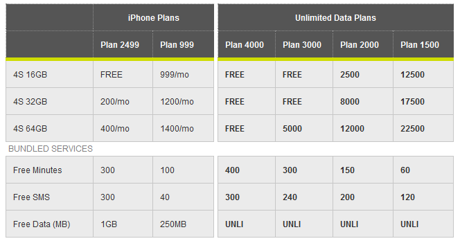 smart iphone 4s official plans subscriptions availability pricing in the philippines