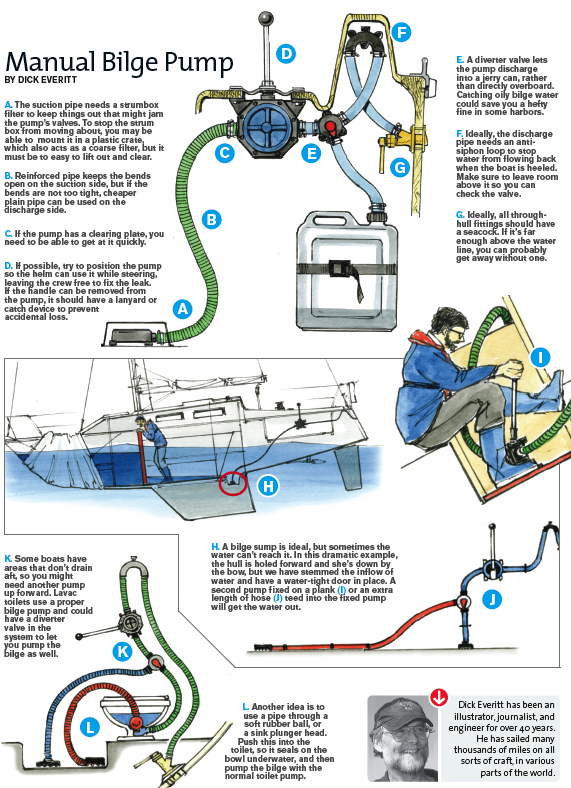 manual_bilge_pump_illustration diagrams 547301 rule mate 1500 wiring diagrams rule mate 500 place diverter wiring diagram at reclaimingppi.co