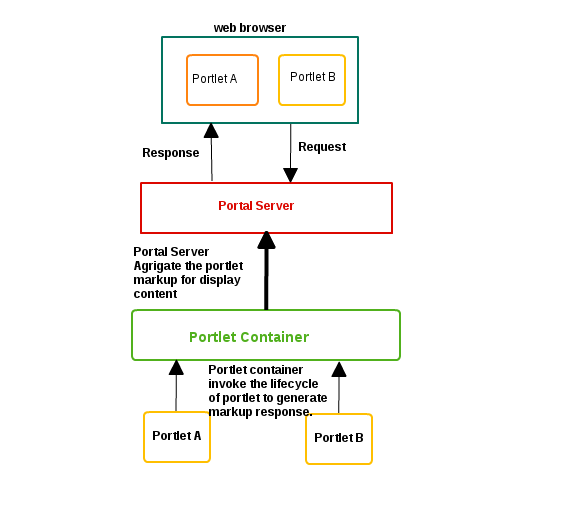 basically we need to following things to run portlet based application