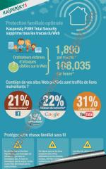 Infographie Sites malveillants