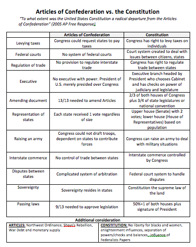 articles of confederatin vs us constitution essay Articles of confederation vs the us constitution by adreanne brungardt what are they articles of confederation  us constitution.