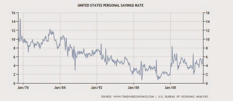 Chart of US personal savings rate since 1975