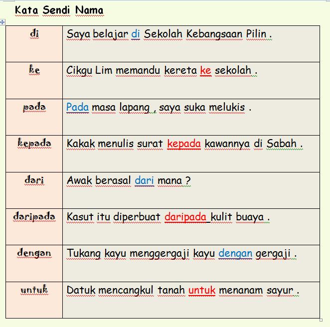 Kata Sendi Nama Lessons Tes Teach