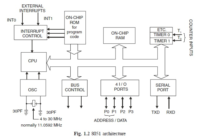 Microcontroller 8051 architecture learn about electronics for Architecture 8051 microcontroller
