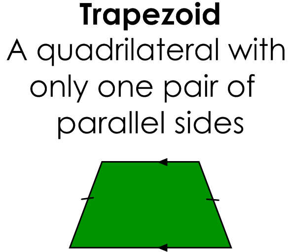 Various shapes fit into the definitions of different Quadrilaterals: