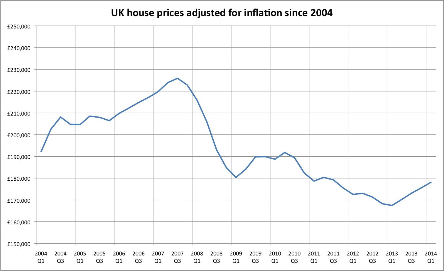 Mark wadsworth april 2014 the first chart is house prices adjusted for inflation since q1 2004 from nationwide the second is the british pound gbp averaged out against other major biocorpaavc