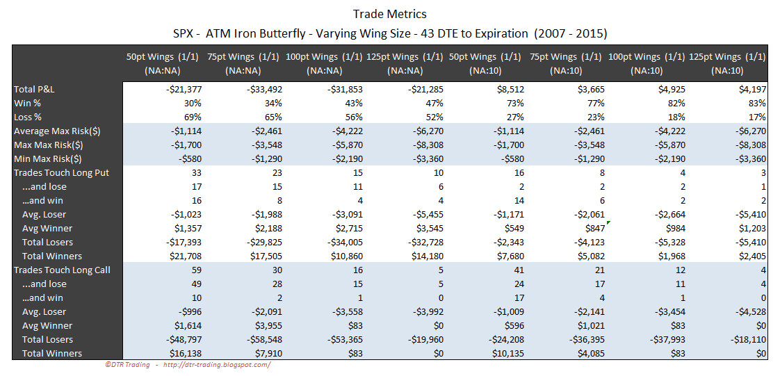 Iron Butterfly Dynamic Exit Trade Metrics SPX 43 DTE Varying Wing Widths By Point