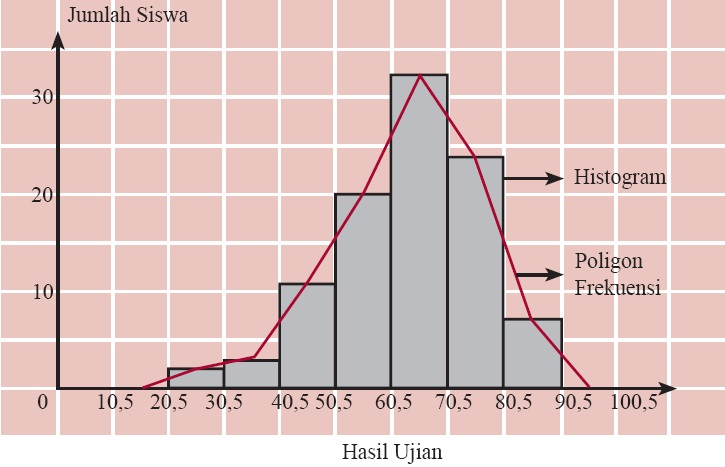 Penyajian data statistik dalam bentuk tabel diagram batang garis histogram ccuart Image collections