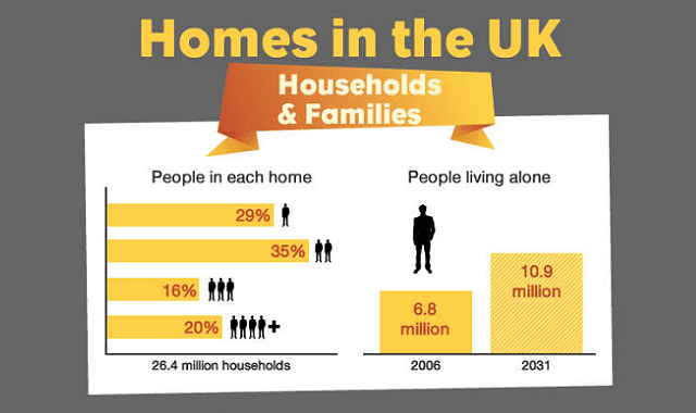 Homes in UK: Households and Families
