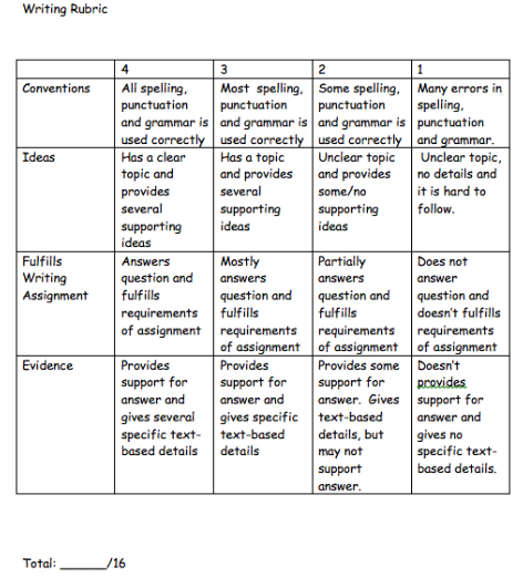 2nd Grade Writing Rubric