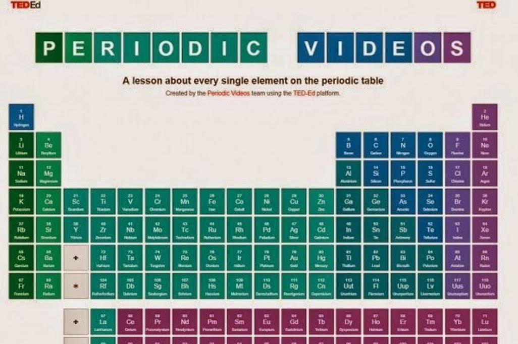 Ted ed website with a periodic table explains about every single