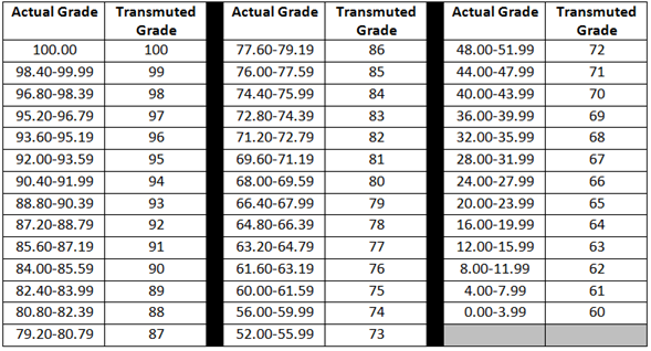 Transmutation of grades a guide for teachers the for Transmutation table 85 items