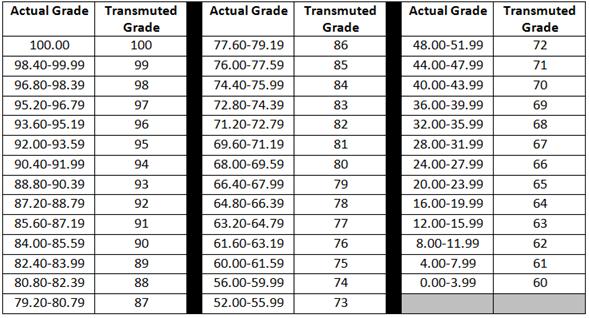 Transmutation of Grades: A Guide for Teachers ~ The Legendary Blog ...