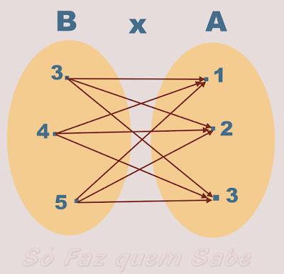 Representação de Diagrama de Produto Cartesiano B x A de dois conjuntos B e A
