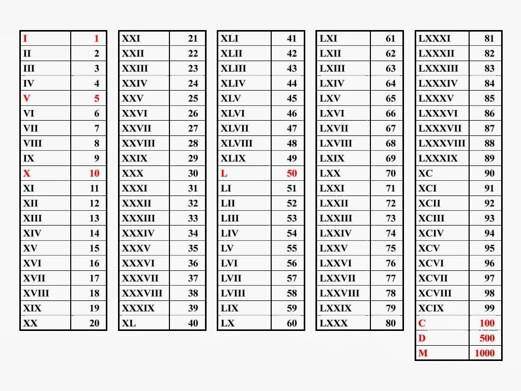 angka romawi 8, angka romawi 10, angka romawi 11, angka romawi 12