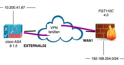 Route based vpn on cisco asa