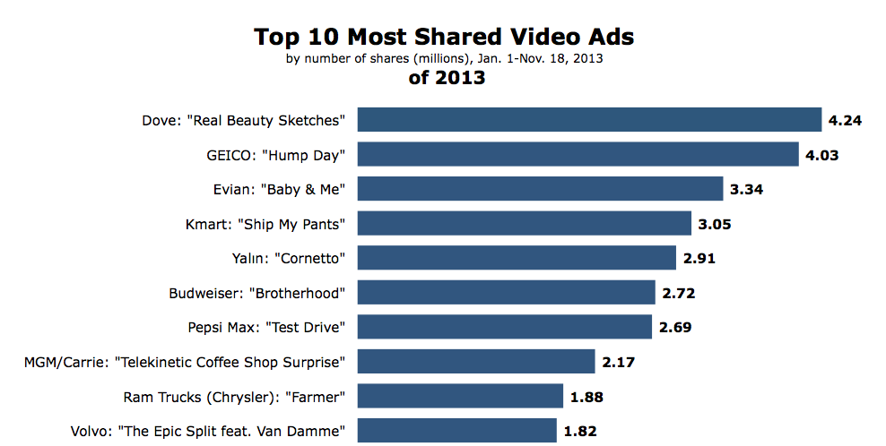 Most-Shared-Video-Ads-of-2013
