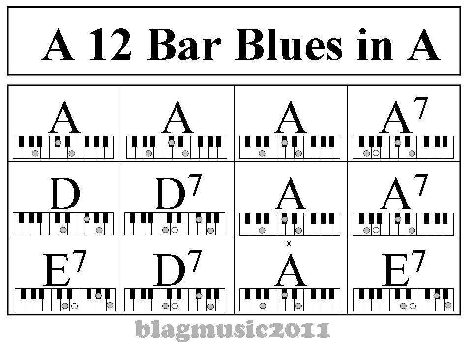 Blagmusic: 12 Bar Blues Pattern in A for Piano